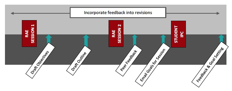 Diagram emphasizing the importance of incorporating feedback into revisions. Following RAE session 1 you will draft objectives and an outline. Following session 2 you will receive peer feedback and later email goals for your session, all leading up to the Student IPC, after which you will receive additional feedback for future goal setting